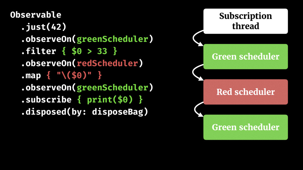 Observable .just(42) .observeOn(greenScheduler)...