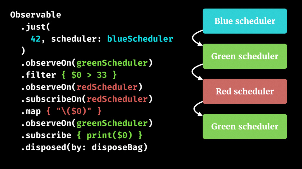 Observable .just( 42, scheduler: blueScheduler ...