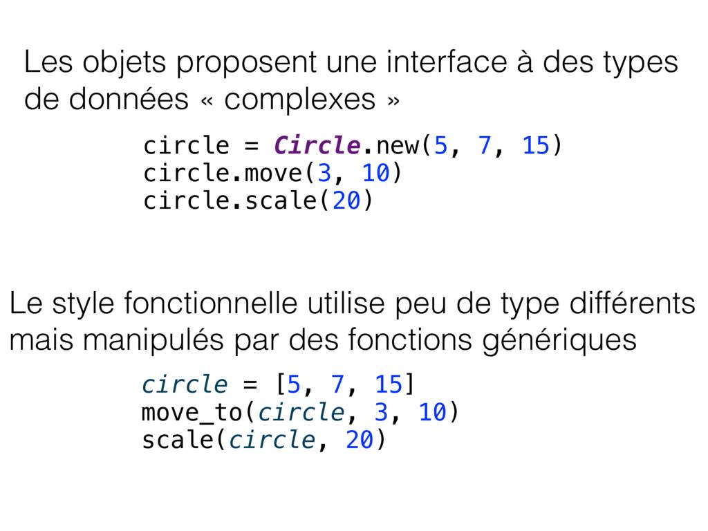 Les objets proposent une interface à des types ...