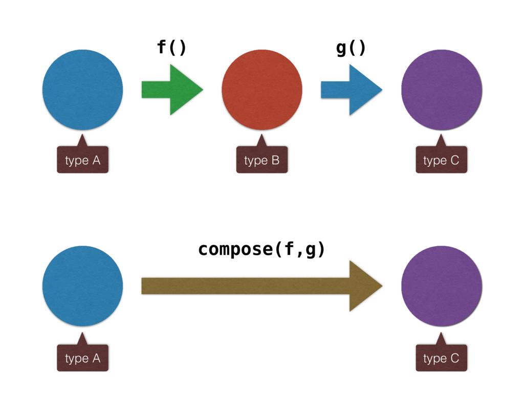 f() g() compose(f,g) type A type B type C type ...