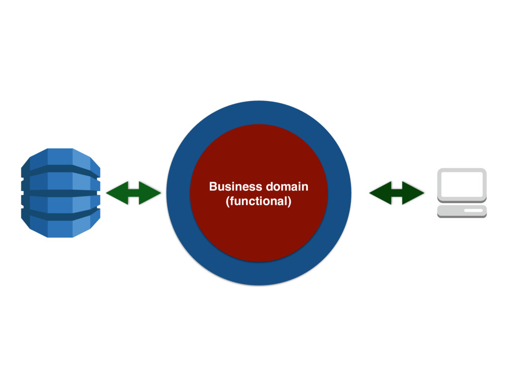 Business domain (functional)