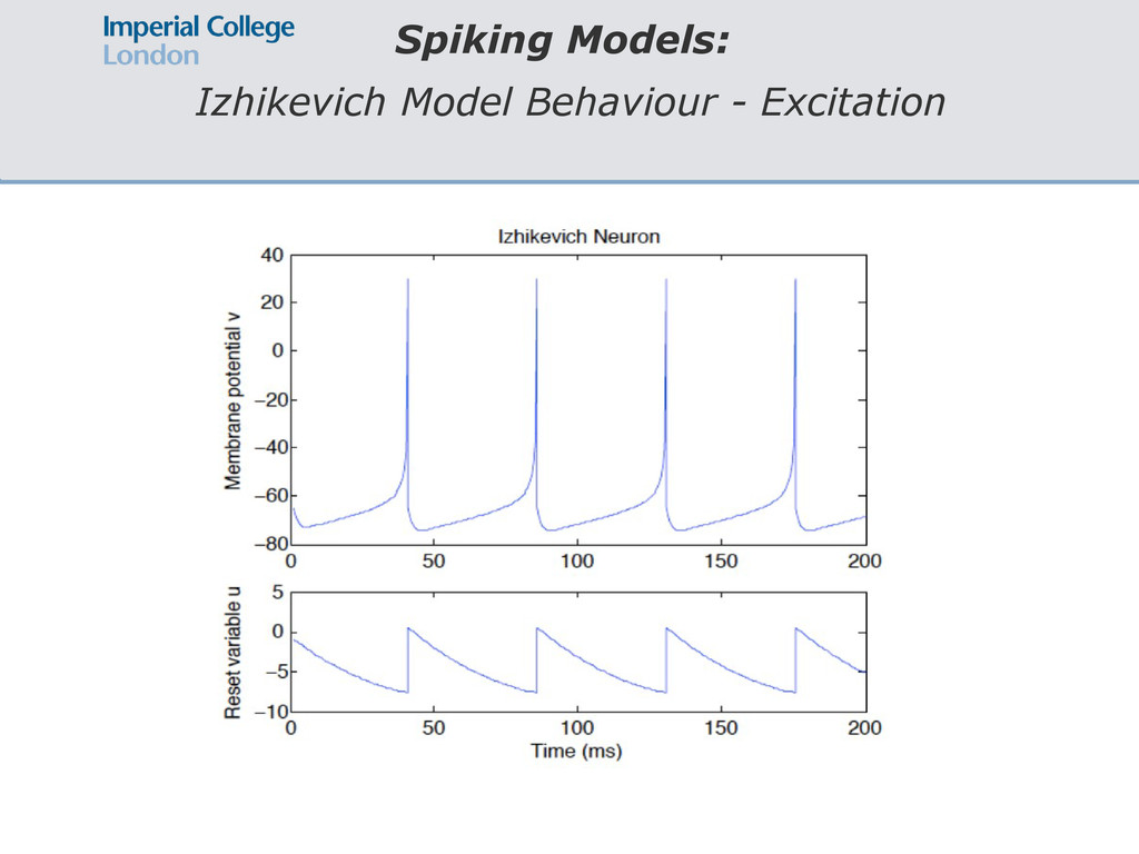 Spiking Models: Izhikevich Model Behaviour - Ex...