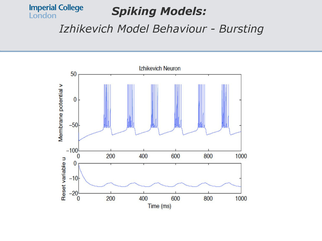 Spiking Models: Izhikevich Model Behaviour - Bu...
