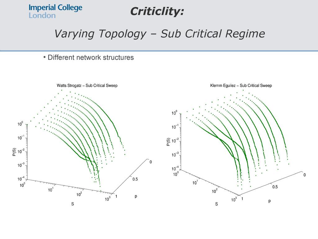 Criticlity: Varying Topology – Sub Critical Reg...