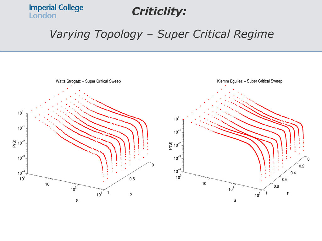 Criticlity: Varying Topology – Super Critical R...