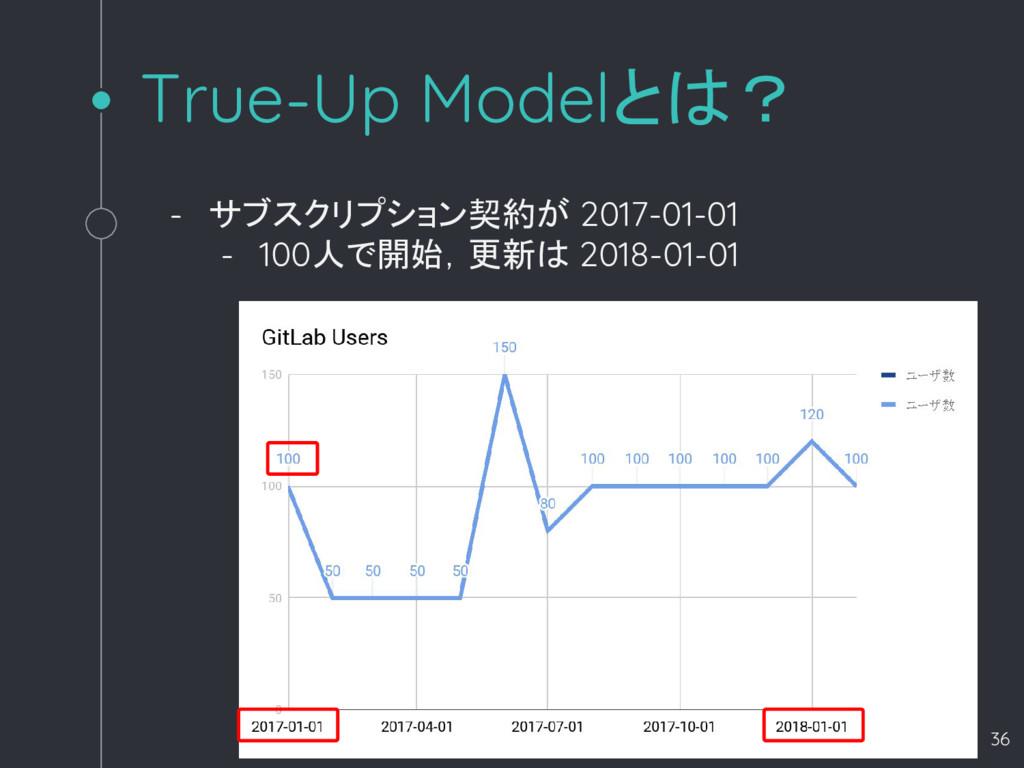 True-Up Modelとは? - サブスクリプション契約が 2017-01-01 - 10...
