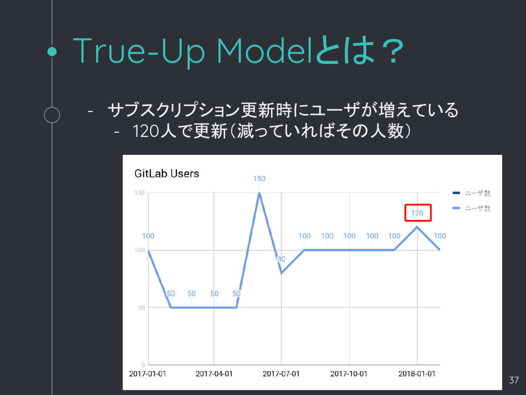 True-Up Modelとは? - サブスクリプション更新時にユーザが増えている - 120...