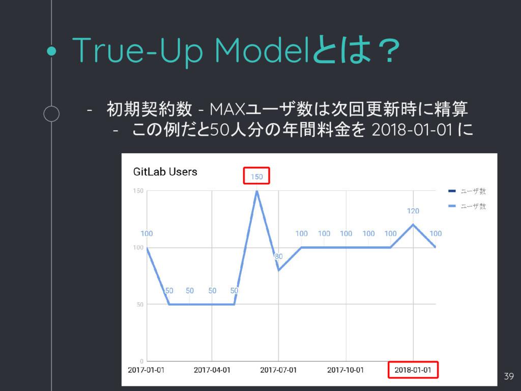 True-Up Modelとは? - 初期契約数 - MAXユーザ数は次回更新時に精算 - こ...