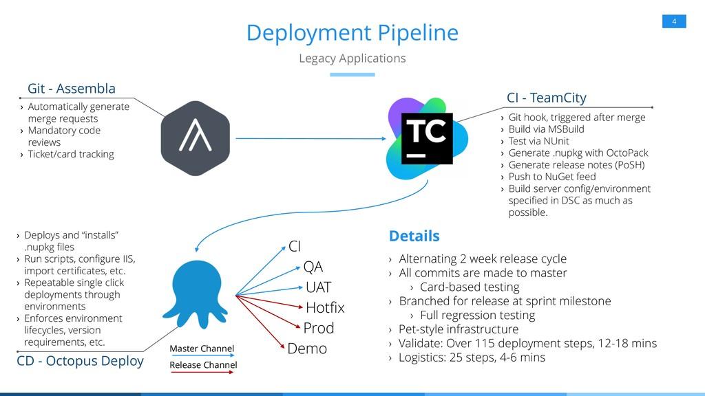 Hotfix Deployment Pipeline 4 Legacy Application...
