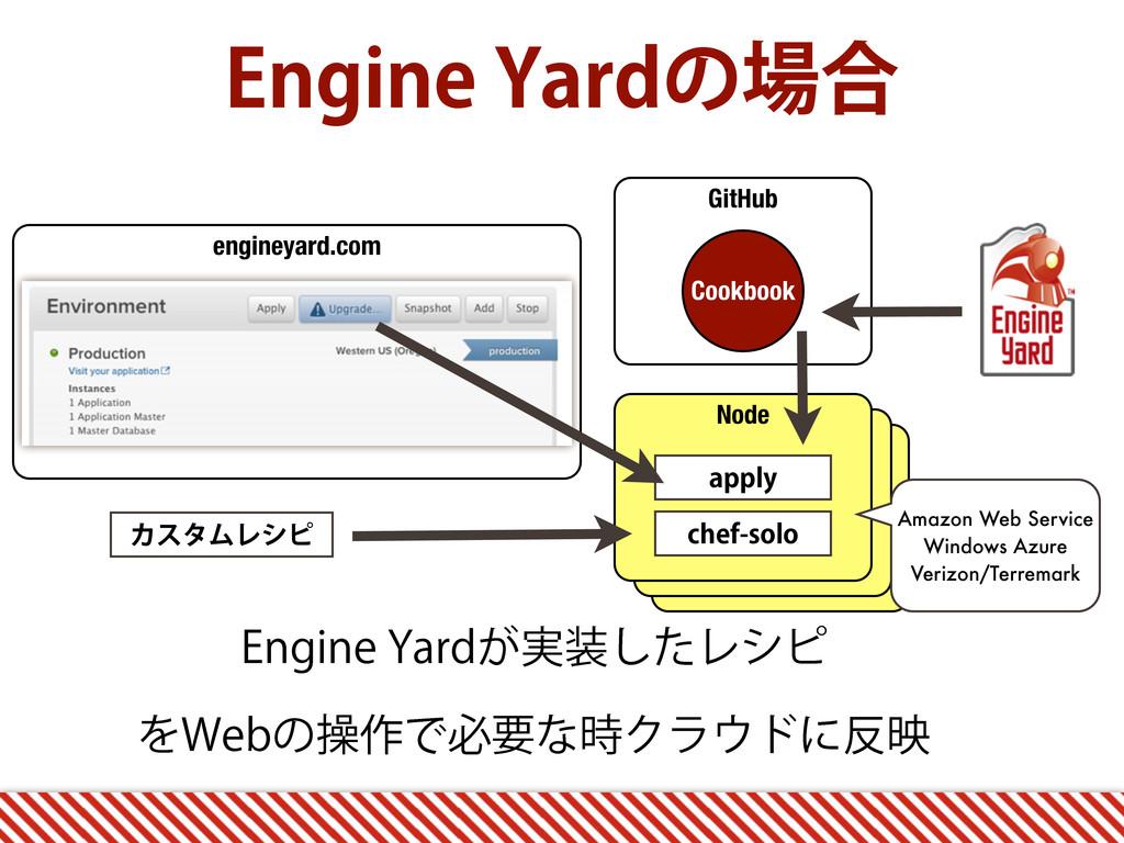 Node Node GitHub engineyard.com Node &OHJOF:BS...