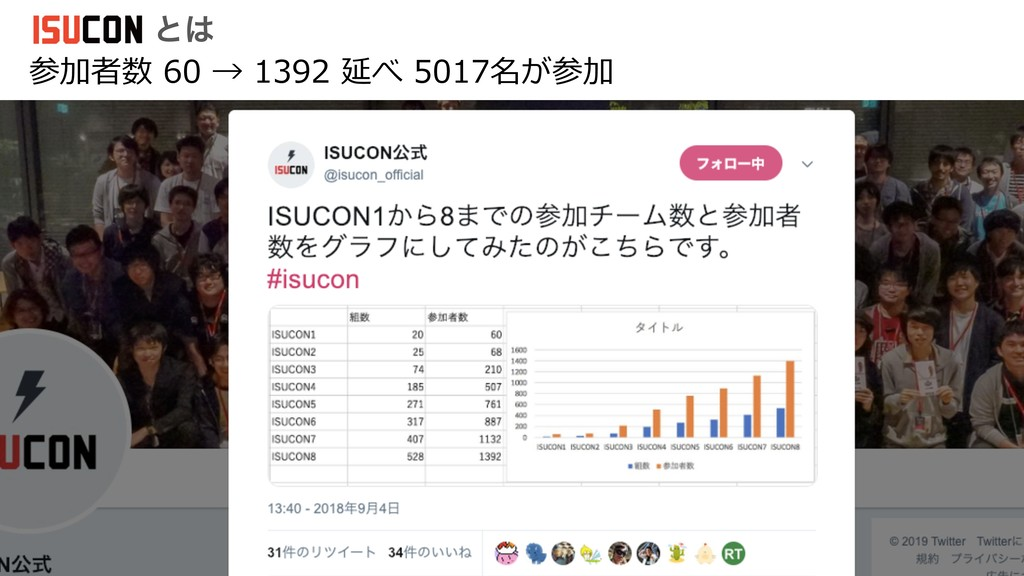 参加者数 60 → 1392 延べ 5017名が参加 ͱ