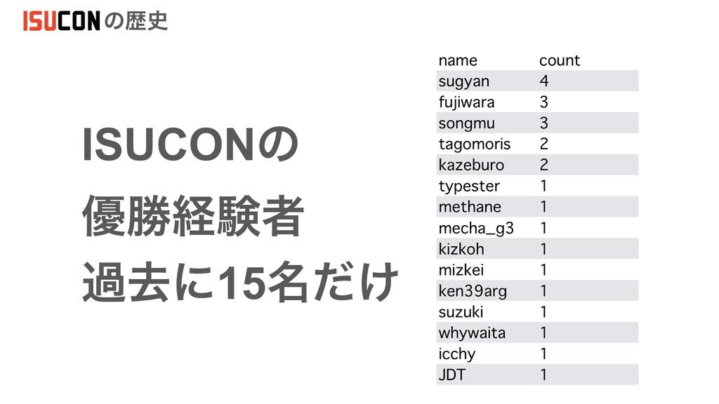 ͷྺ ISUCONͷ ༏উܦݧऀ name count sugyan 4 fujiwar...