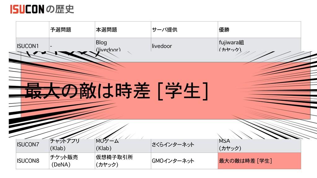 予選問題 本選問題 サーバ提供 優勝 ISUCON1 - Blog (livedoor) li...