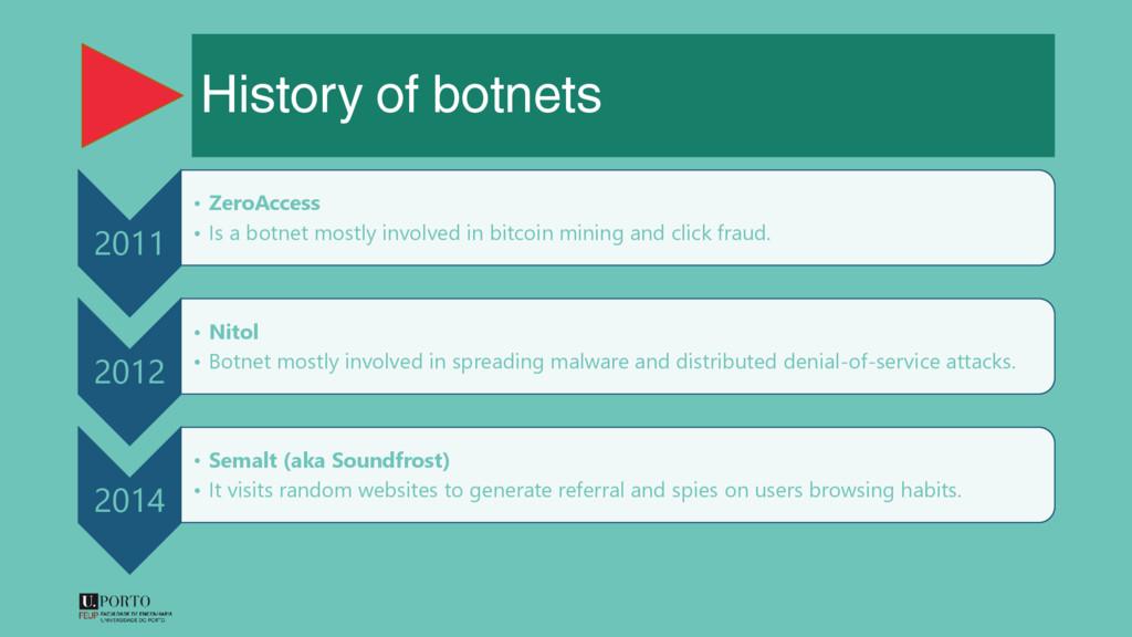 History of botnets 2011 • ZeroAccess • Is a bot...