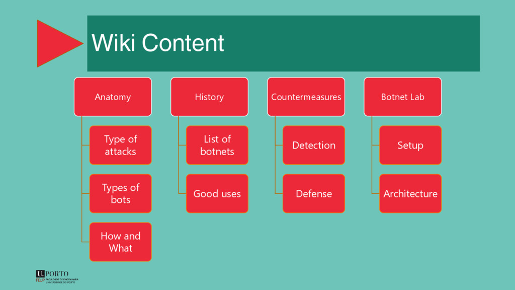 Wiki Content Anatomy Type of attacks Types of b...