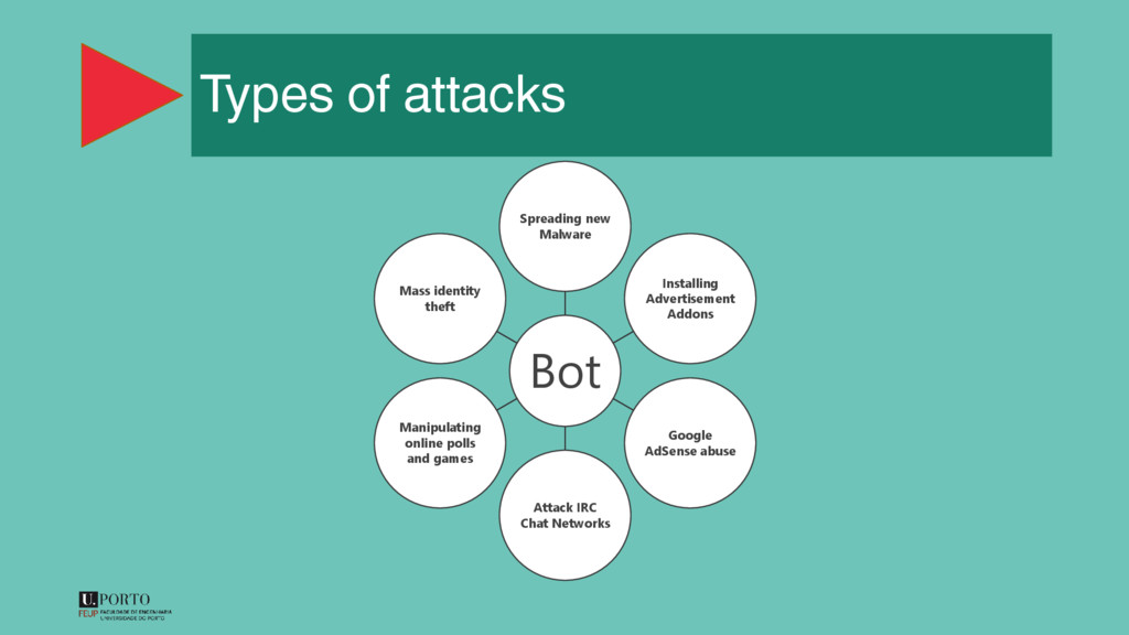 Types of attacks Bot Spreading new Malware Inst...