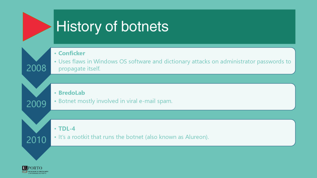 History of botnets 2008 • Conficker • Uses flaw...