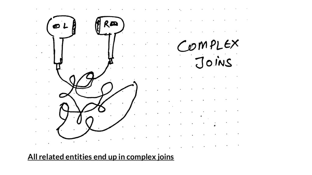 All related entities end up in complex joins