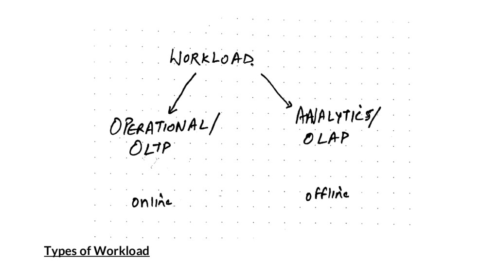 Types of Workload