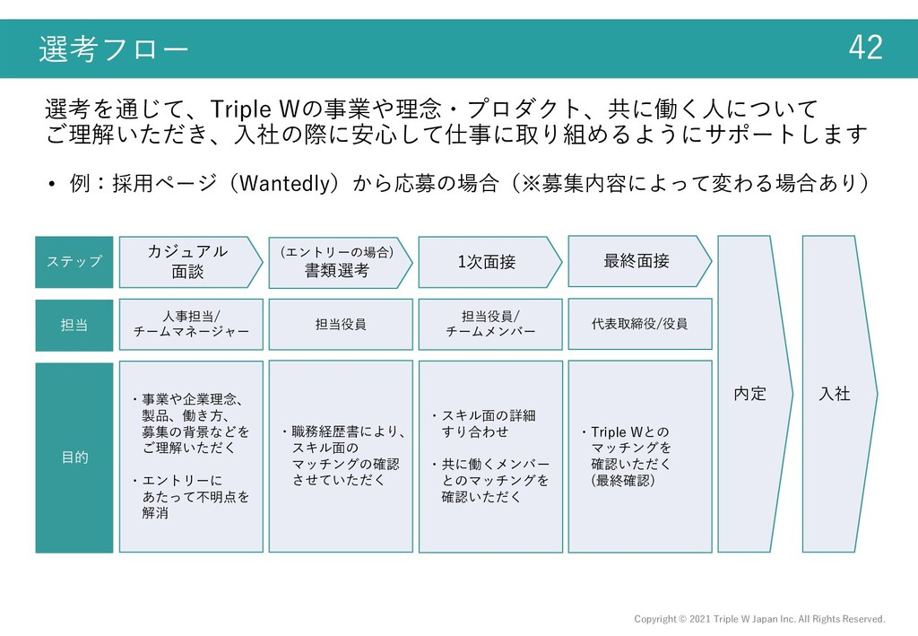 Copyright © 2021 Triple W Japan Inc. All Rights...