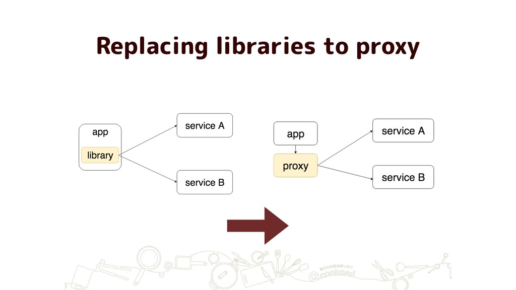 Replacing libraries to proxy