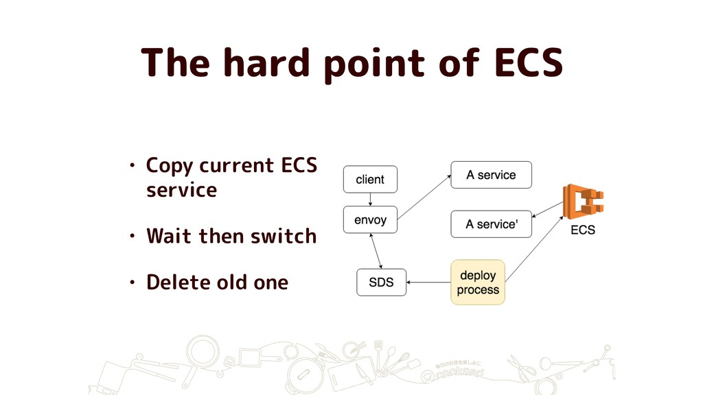 The hard point of ECS • Copy current ECS servic...