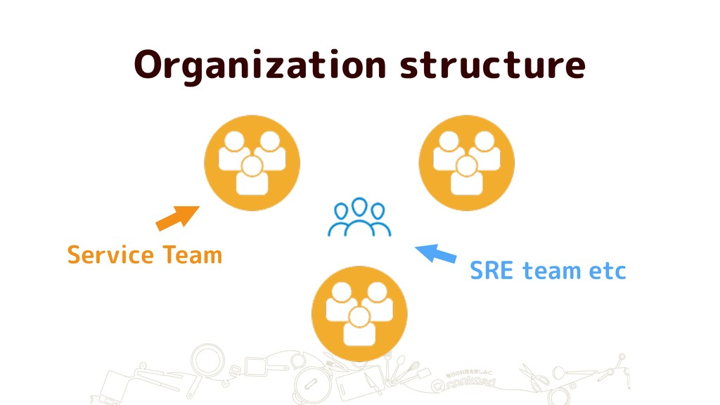 Organization structure Service Team SRE team etc