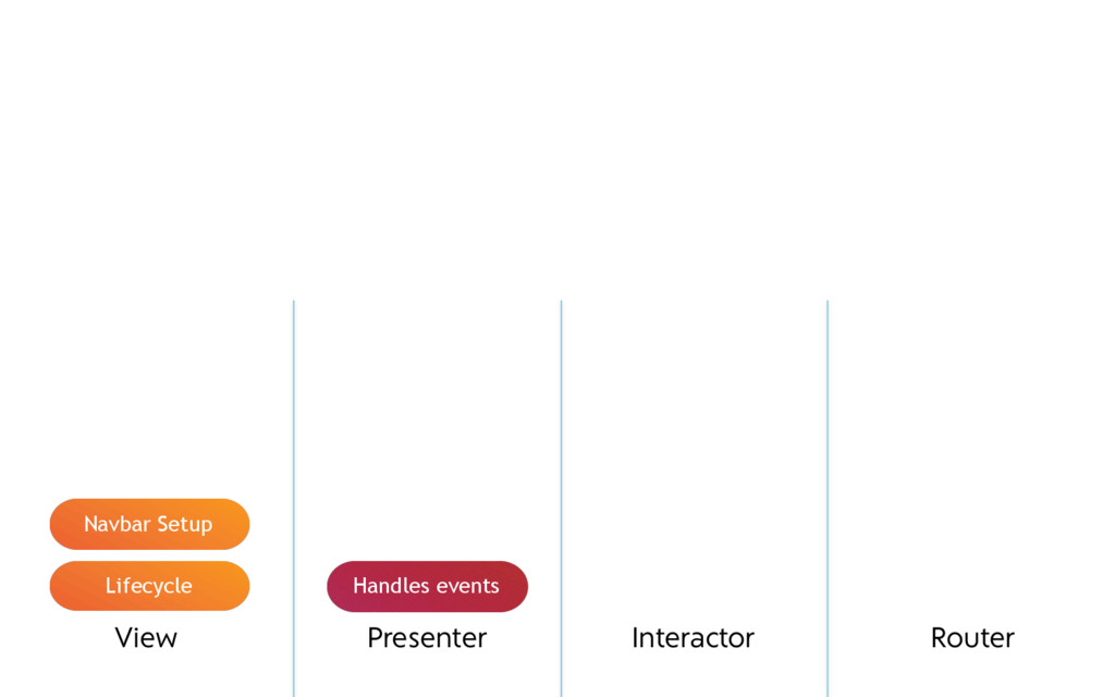 View Presenter Interactor Router Lifecycle Navb...
