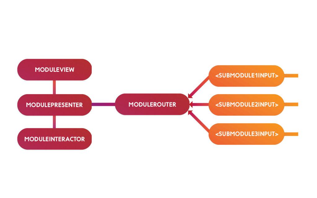 MODULEVIEW MODULEPRESENTER MODULEINTERACTOR MOD...