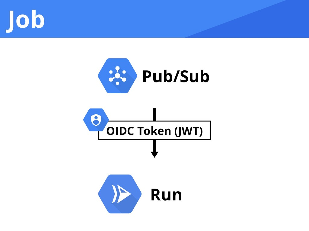Job Run Pub/Sub OIDC Token (JWT)