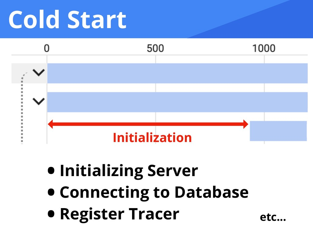 Cold Start Initialization • Initializing Server...