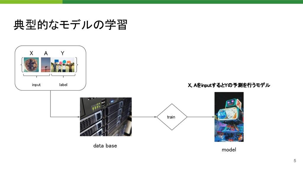 典型的なモデルの学習 X A Y input label train data b...