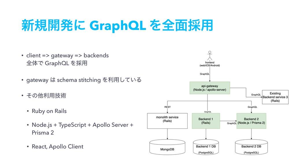 ৽ن։ൃʹ GraphQL Λશ໘࠾༻ • client => gateway => back...