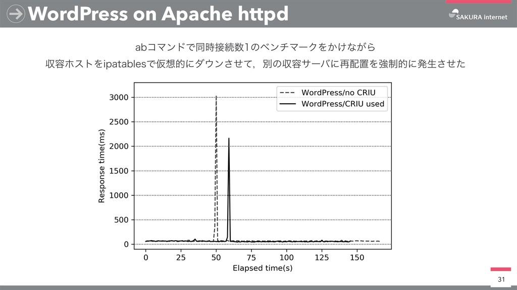 WordPress on Apache httpd 31 BCίϚϯυͰಉଓͷϕϯνϚ...