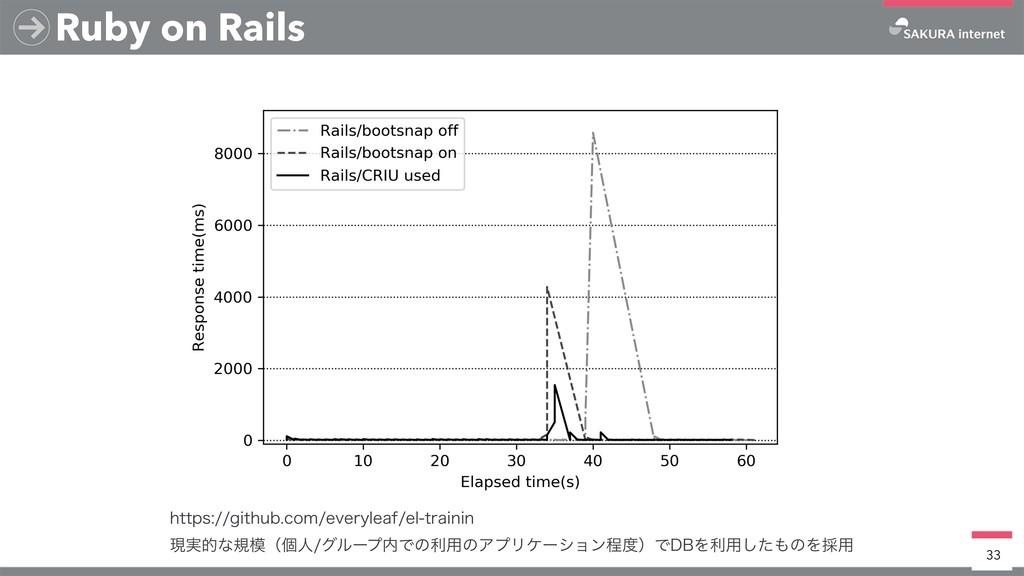 Ruby on Rails 33 IUUQTHJUIVCDPNFWFSZMFBGF...