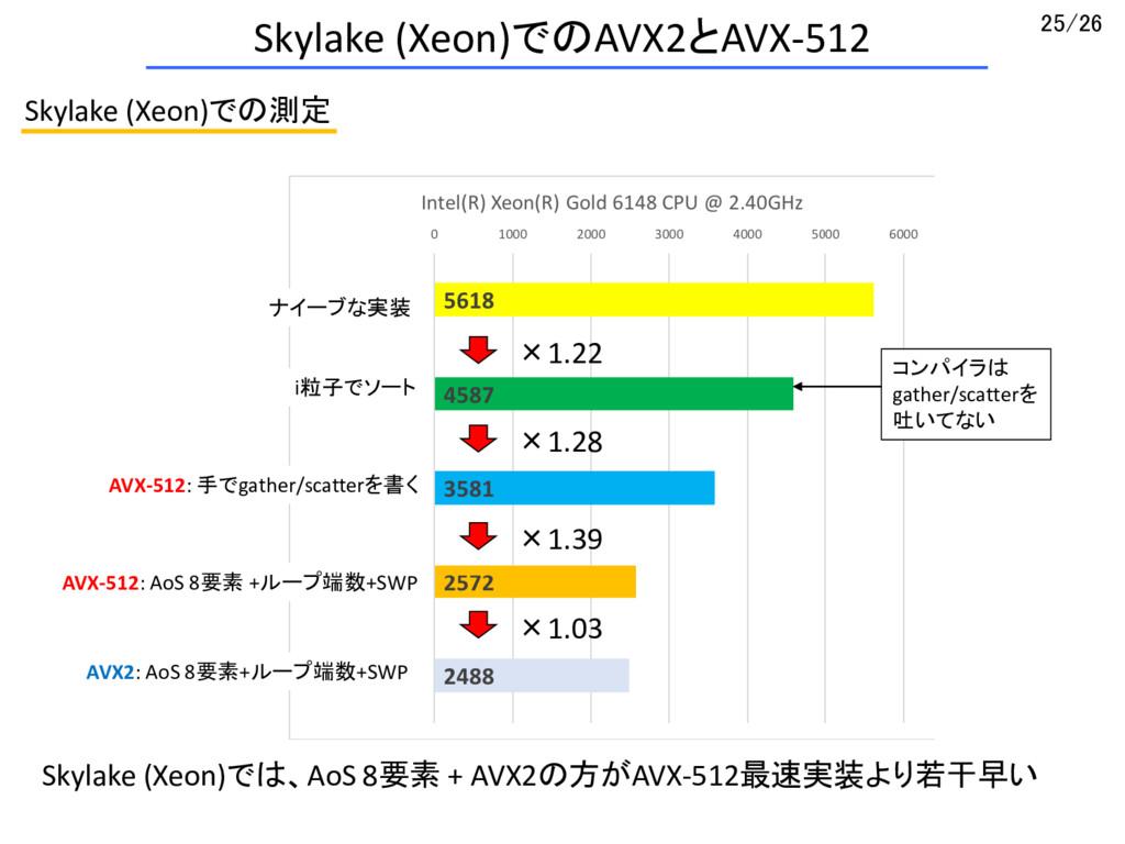 AVX2/AVX-512を用いたLennard-Jones系ポテンシャルの力計算のSIMD化