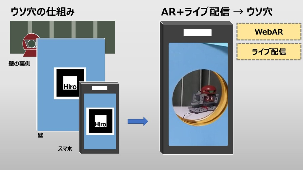 ウソ穴の仕組み WebAR ライブ配信 AR+ライブ配信 → ウソ穴 壁 スマホ 壁の裏側
