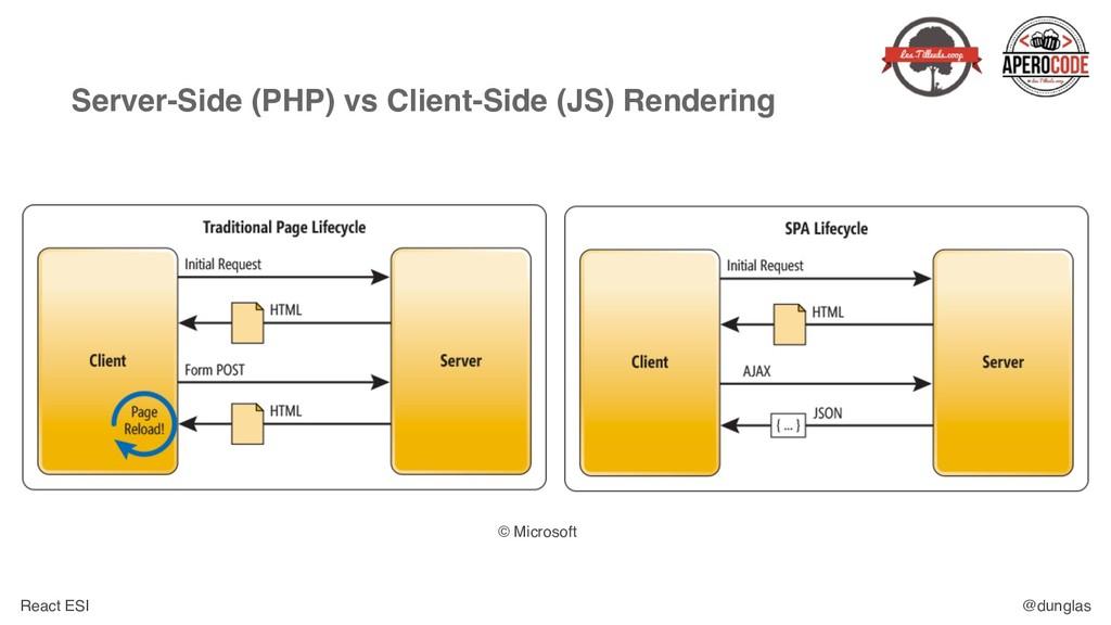 React ESI @dunglas Server-Side (PHP) vs Client-...