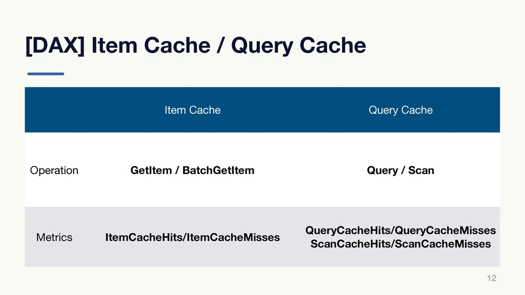 [DAX] Item Cache / Query Cache 12 Item Cache Qu...