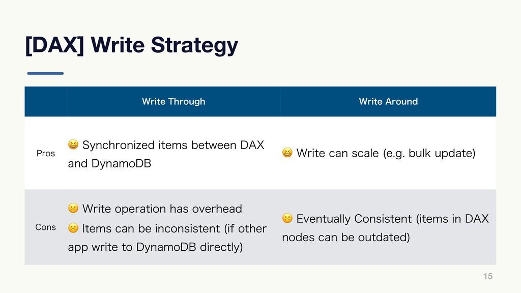 """[DAX] Write Strategy 15 8SJUF5ISPVHI 8SJUF""""SP..."""