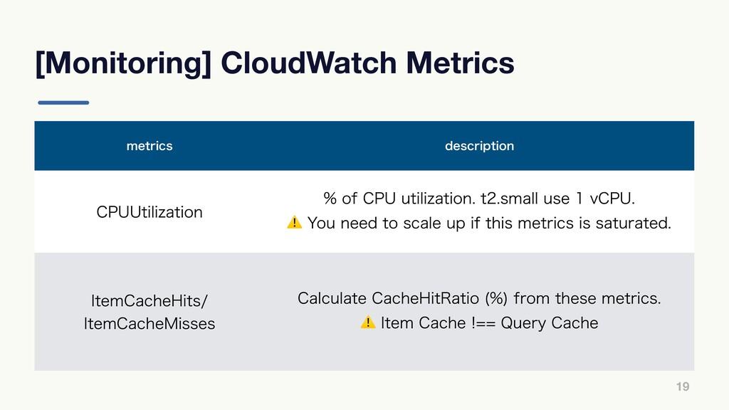 [Monitoring] CloudWatch Metrics 19 NFUSJDT EFTD...