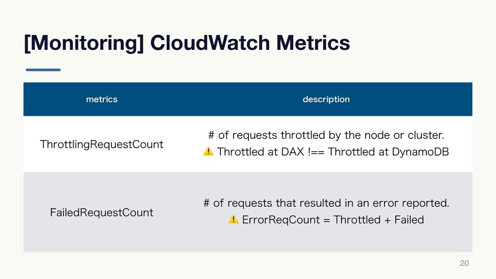 [Monitoring] CloudWatch Metrics 20 NFUSJDT EFTD...