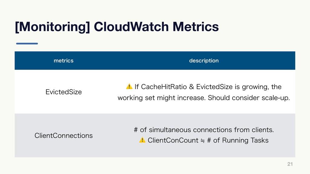 [Monitoring] CloudWatch Metrics 21 NFUSJDT EFTD...