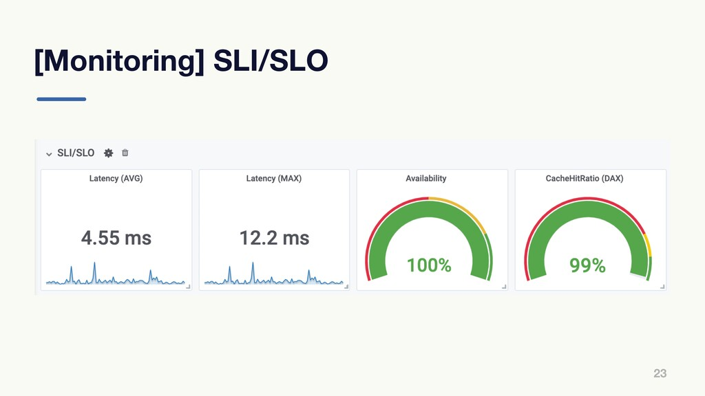 [Monitoring] SLI/SLO 23
