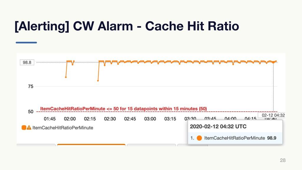[Alerting] CW Alarm - Cache Hit Ratio 28
