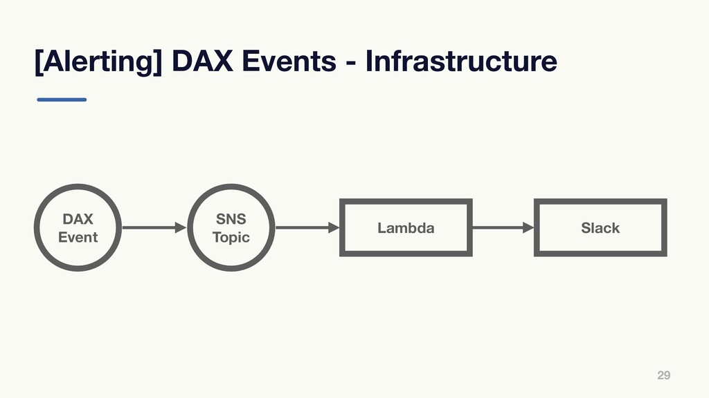 [Alerting] DAX Events - Infrastructure 29 DAX E...
