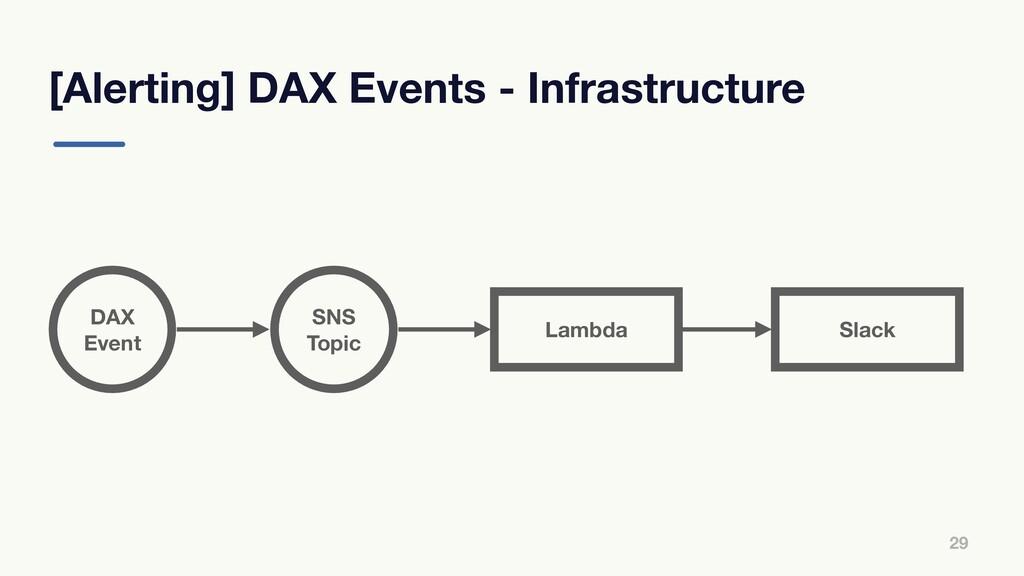 [Alerting] DAX Events - Infrastructure 29 DAX E...