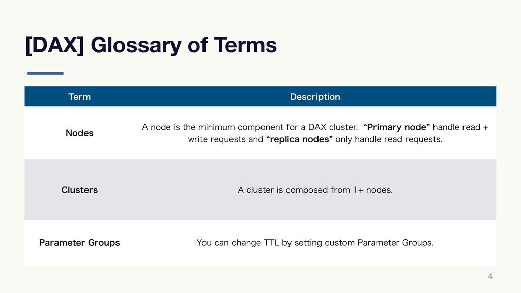 [DAX] Glossary of Terms 4 5FSN %FTDSJQUJPO /PEF...