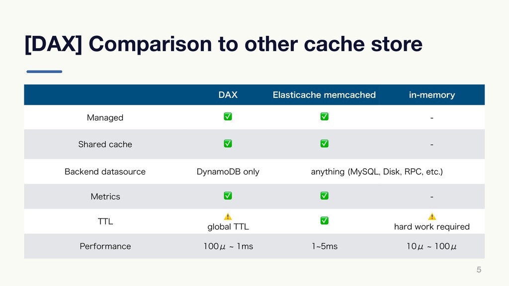 "[DAX] Comparison to other cache store 5 %""9 &MB..."