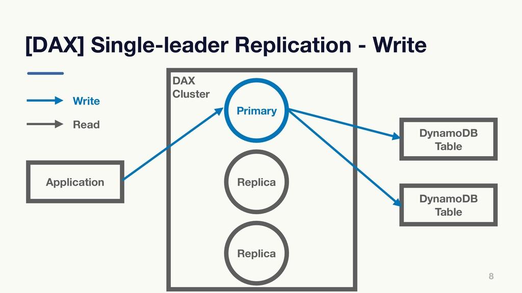 DAX Cluster [DAX] Single-leader Replication - W...